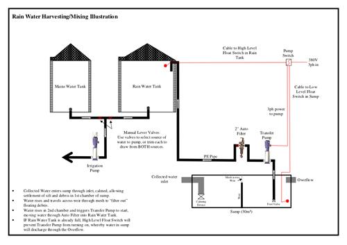 Water Harvesting Indirect - Newleaf Irrigation